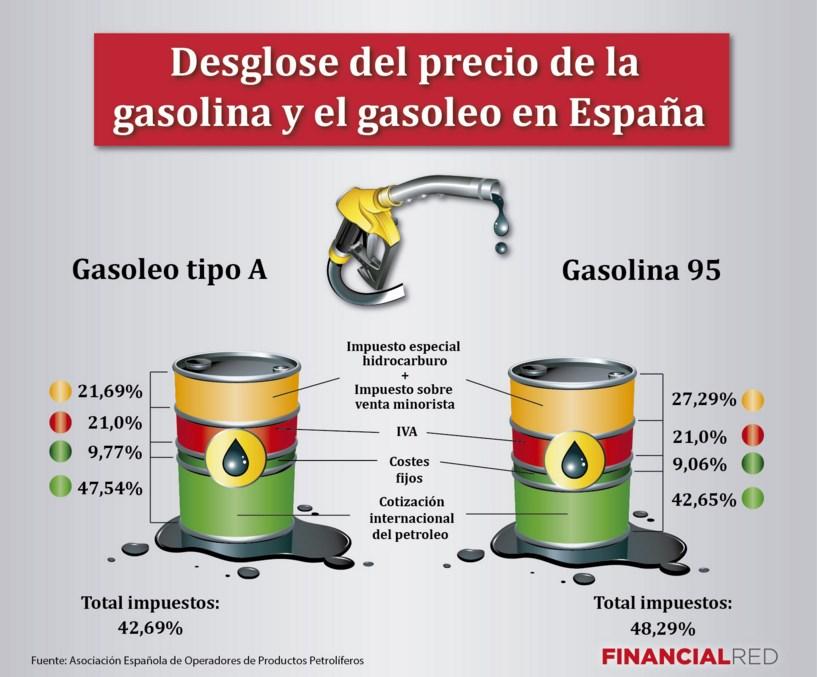 desglose coste gasolina e impuestos